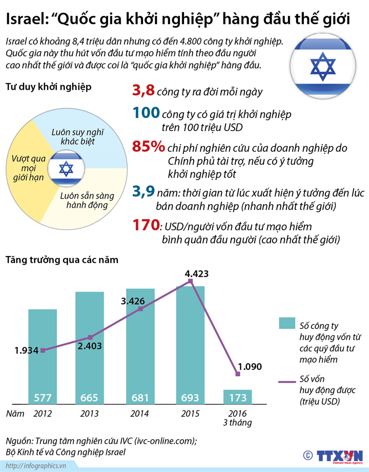 """Israel: """"Quốc gia khởi nghiệp"""" hàng đầu thế giới"""