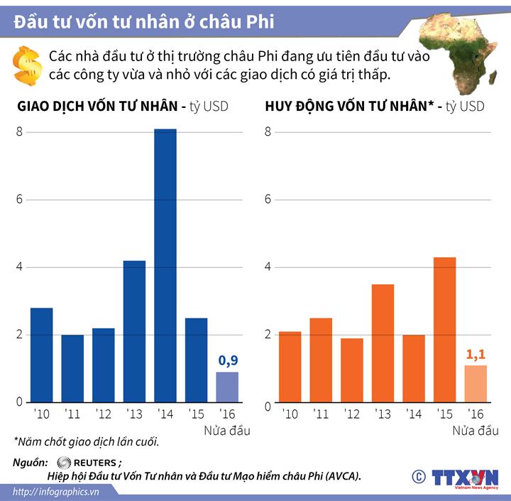 Đầu tư vốn tư nhân ở châu Phi