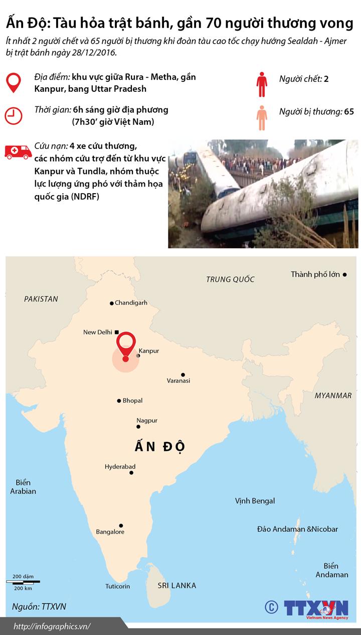 Ấn Độ: Tàu hỏa trật bánh, gần 70 người thương vong