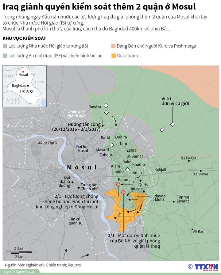Iraq giành quyền kiểm soát thêm 2 quận ở Mosul