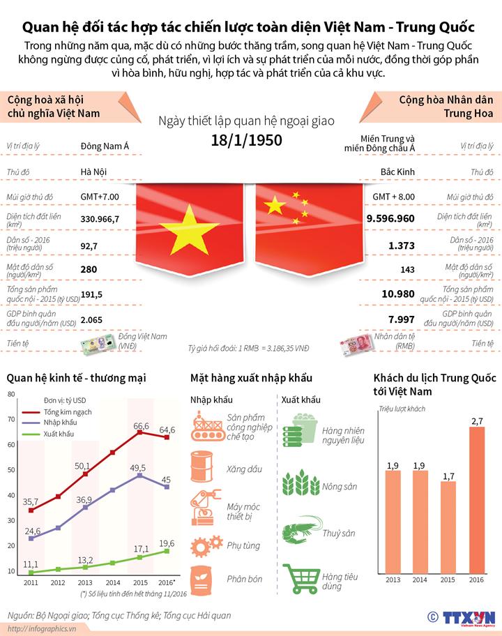 Quan hệ đối tác hợp tác chiến lược toàn diện Việt Nam - Trung Quốc