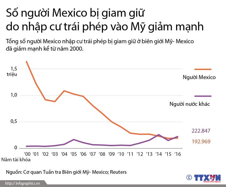 Số người Mexico bị giam giữ do nhập cư trái phép vào Mỹ giảm mạnh
