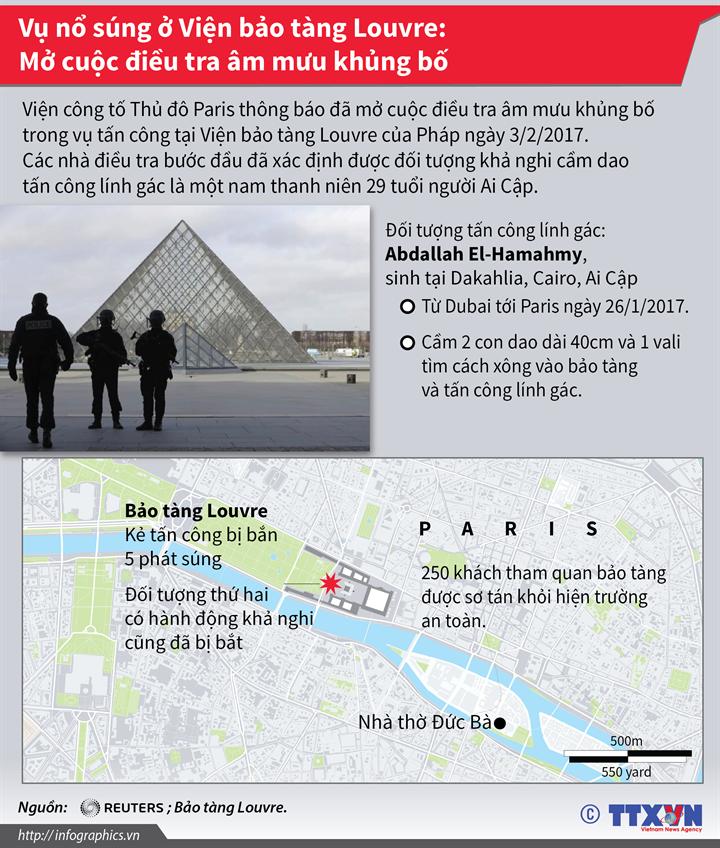 Vụ nổ súng ở Viện bảo tàng Louvre: Mở cuộc điều tra âm mưu khủng bố