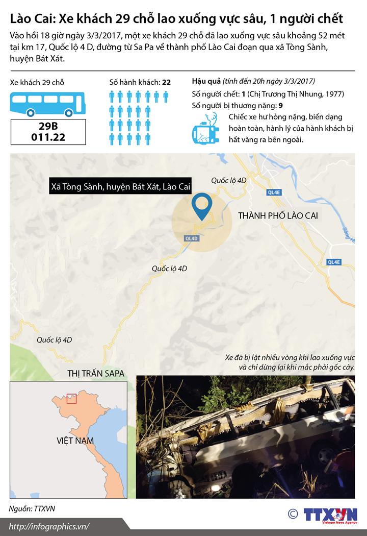 Lào Cai: Xe khách 29 chỗ lao xuống vực sâu, 1 người chết