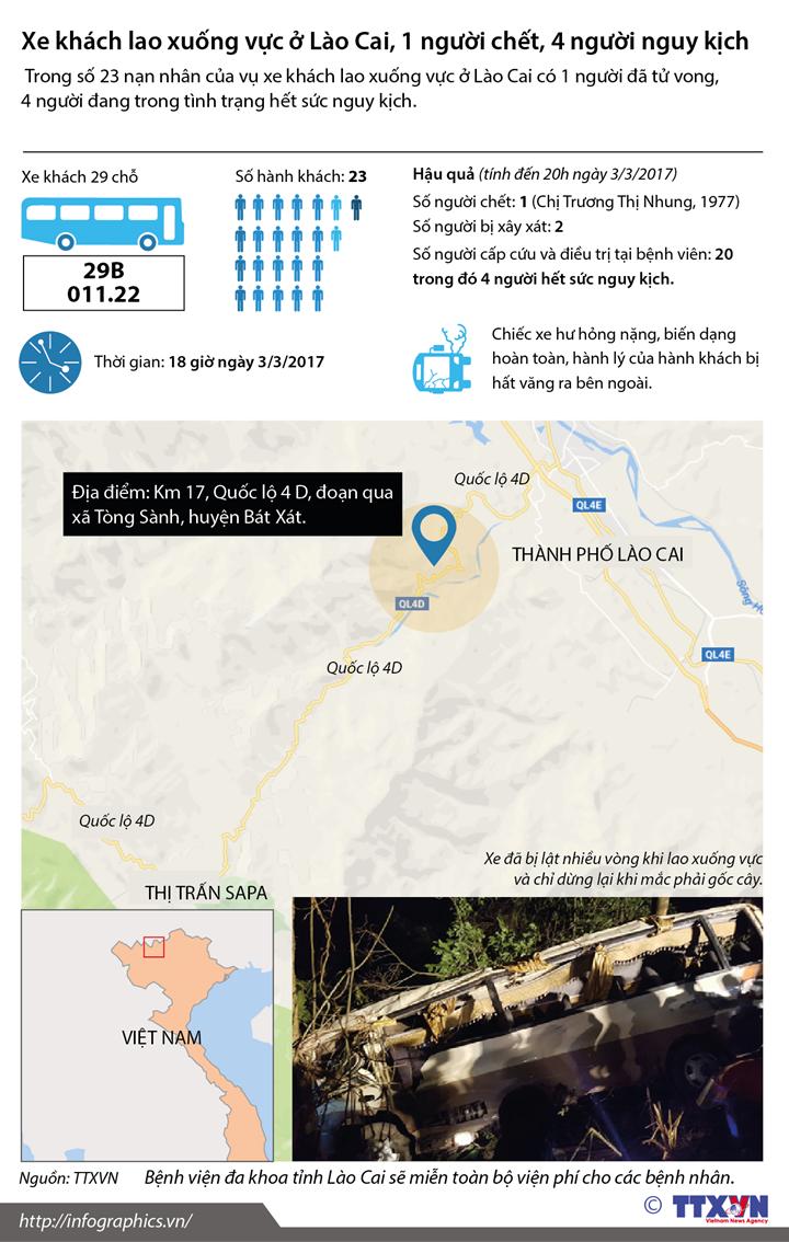 Xe khách lao xuống vực  ở Lào Cai, 1 người chết, 4 người nguy kịch