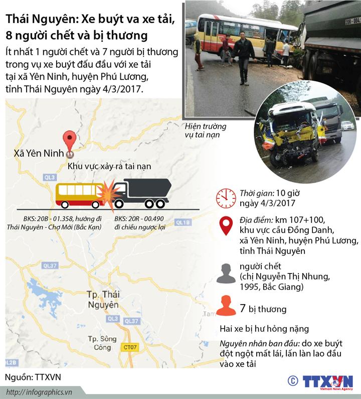Thái Nguyên: Xe buýt va xe tải, 8 người chết và bị thương