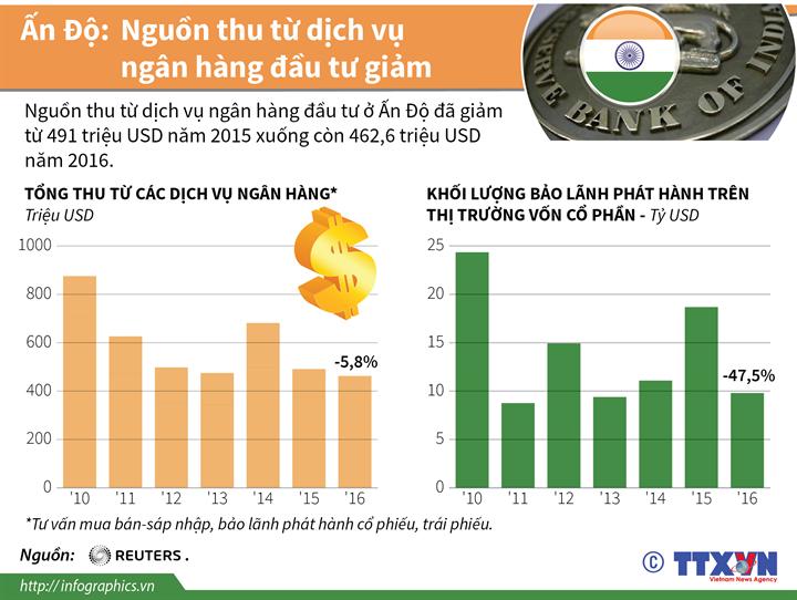 Ấn Độ: Nguồn thu từ dịch vụ của các ngân hàng đầu tư giảm