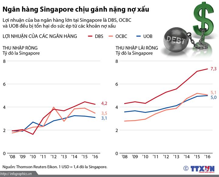 Ngân hàng Singapore chịu gánh nặng nợ xấu