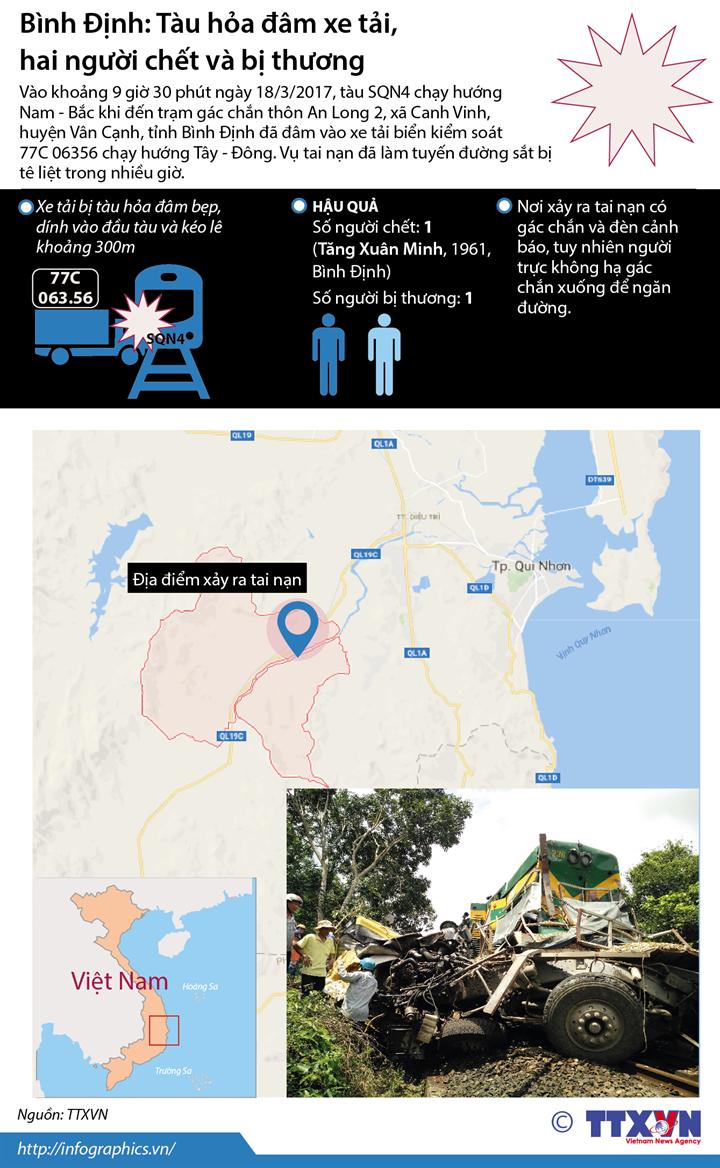 Bình Định: Tàu hỏa đâm xe tải,  hai người chết và bị thương