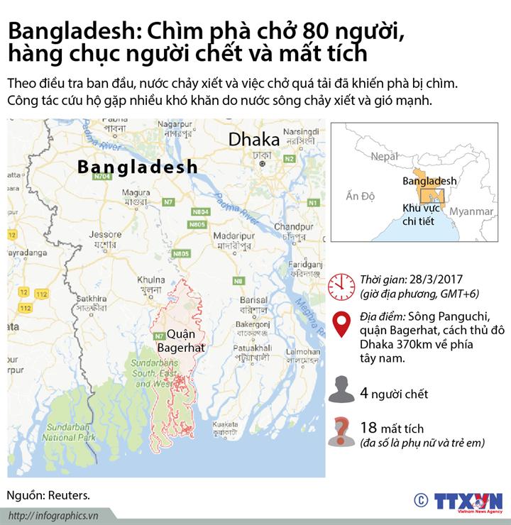 Bangladesh: Chìm phà chở 80 người, hàng chục người chết và mất tích