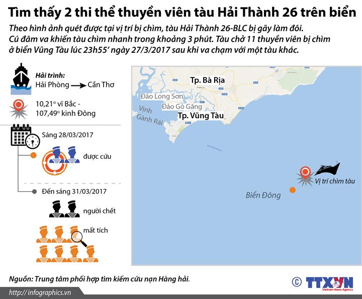 Tìm thấy 2 thi thể thuyền viên tàu Hải Thành 26 trên biển