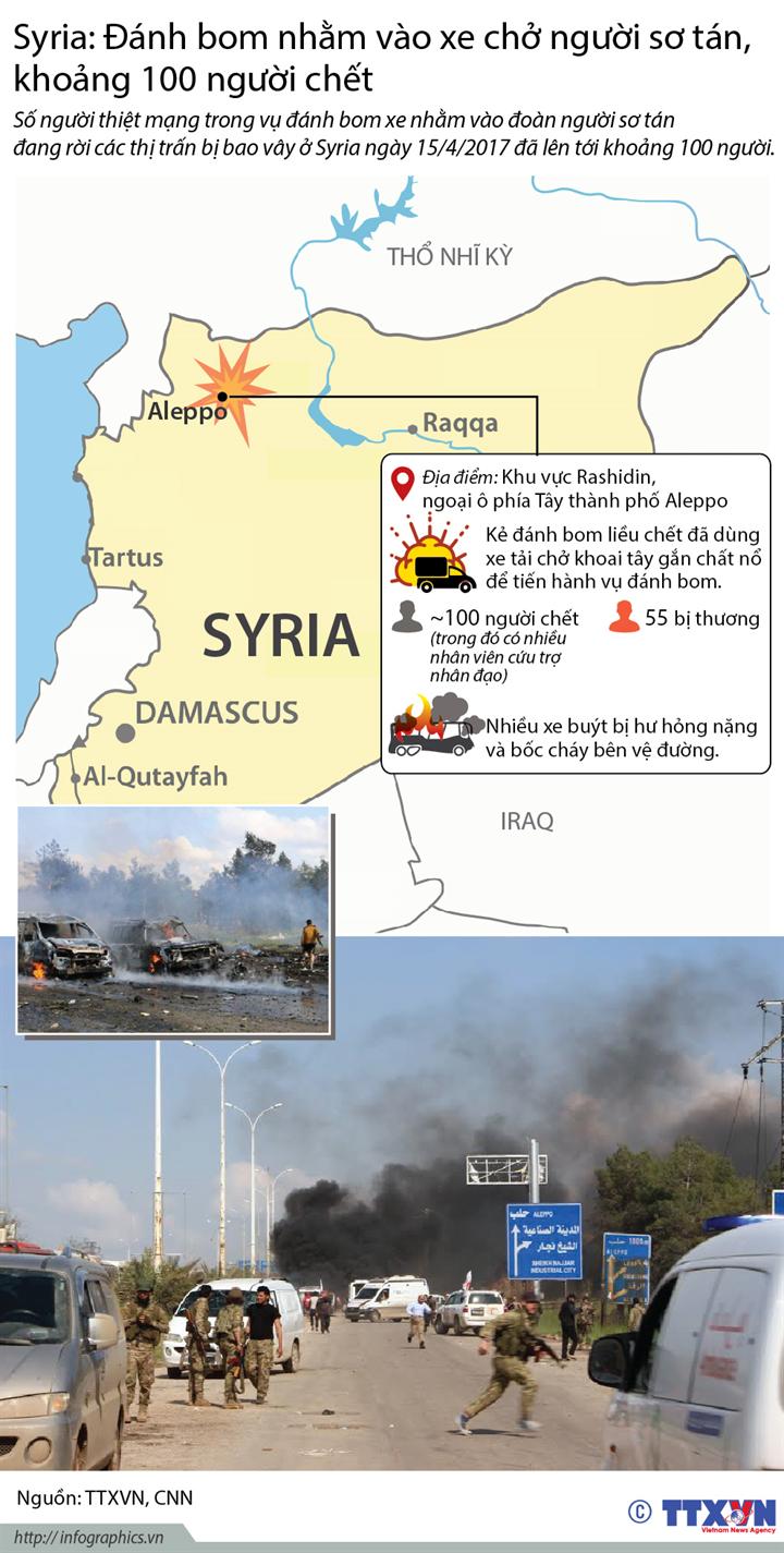 Syria: Đánh bom nhằm vào xe chở người sơ tán, khoảng 100 người chết