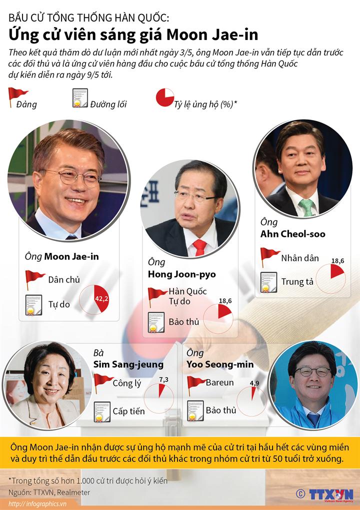 Bầu cử Tổng thống Hàn Quốc: Ứng cử viên sáng giá Moon Jae-in