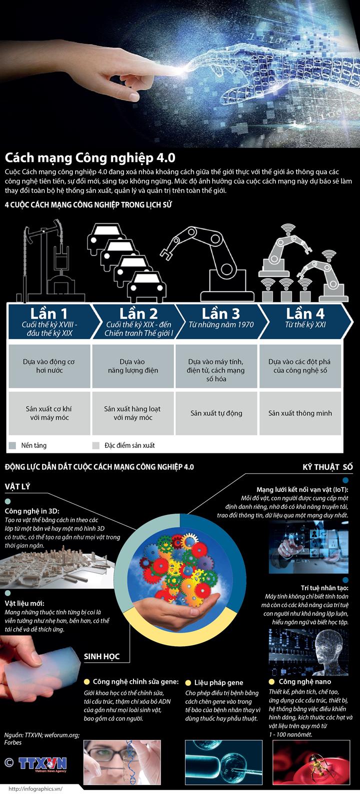 Cách mạng Công nghiệp 4.0