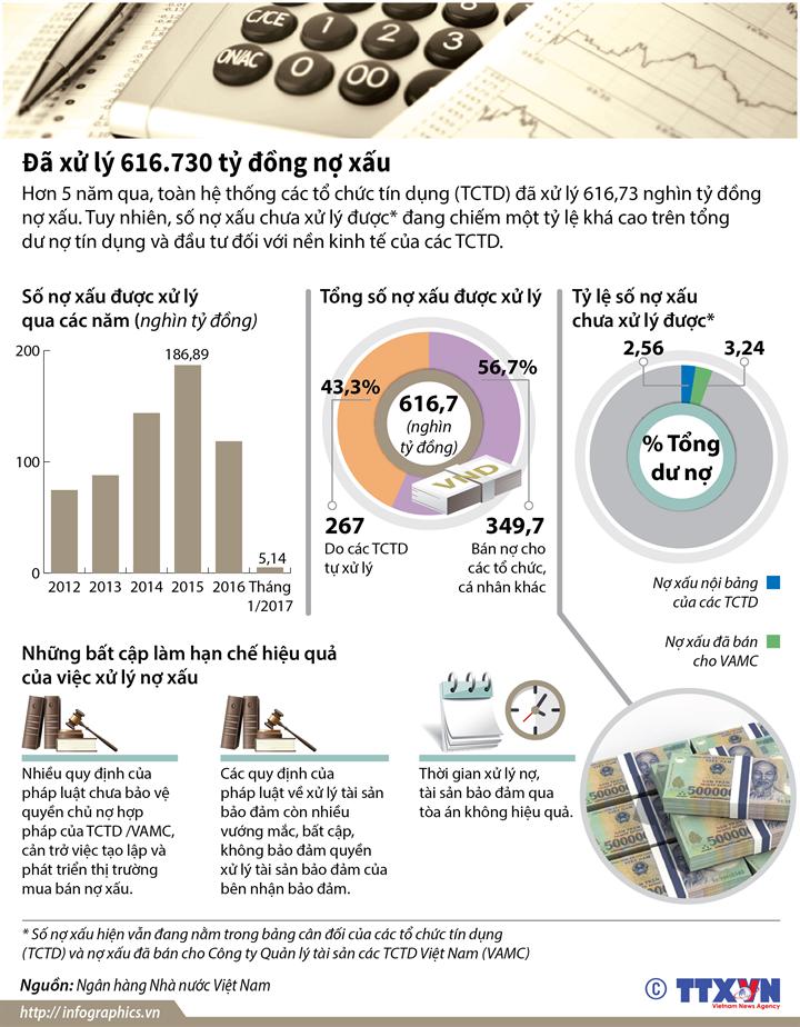 Đã xử lý 616.730 tỷ đồng nợ xấu
