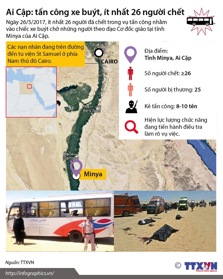 Ai Cập: tấn công xe buýt, ít nhất 26 người chết