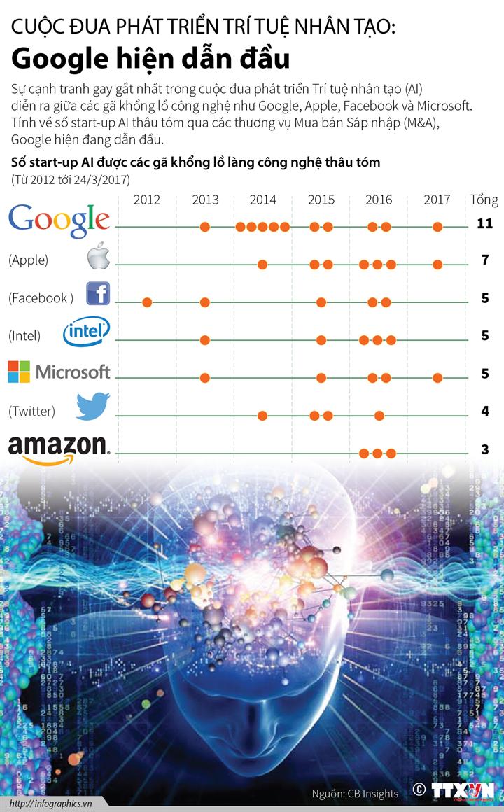 Cuộc đua phát triển Trí tuệ Nhân tạo: Google hiện dẫn đầu