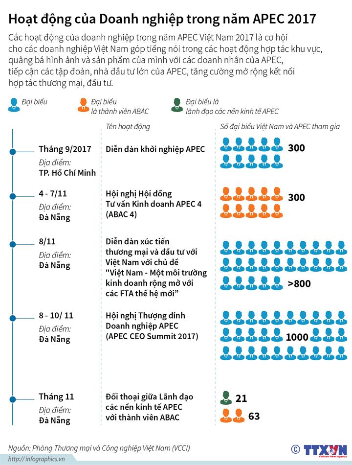 Hoạt động của Doanh nghiệp trong năm APEC 2017