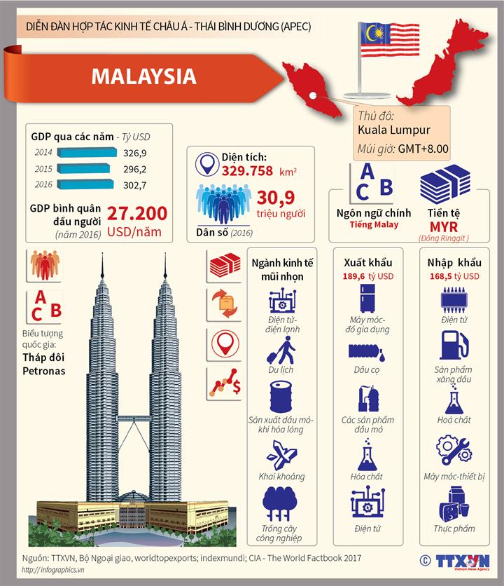 Malaysia-Nền kinh tế thành viên APEC
