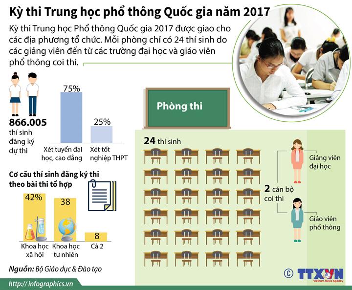 Kỳ thi Trung học phổ thông Quốc gia năm 2017