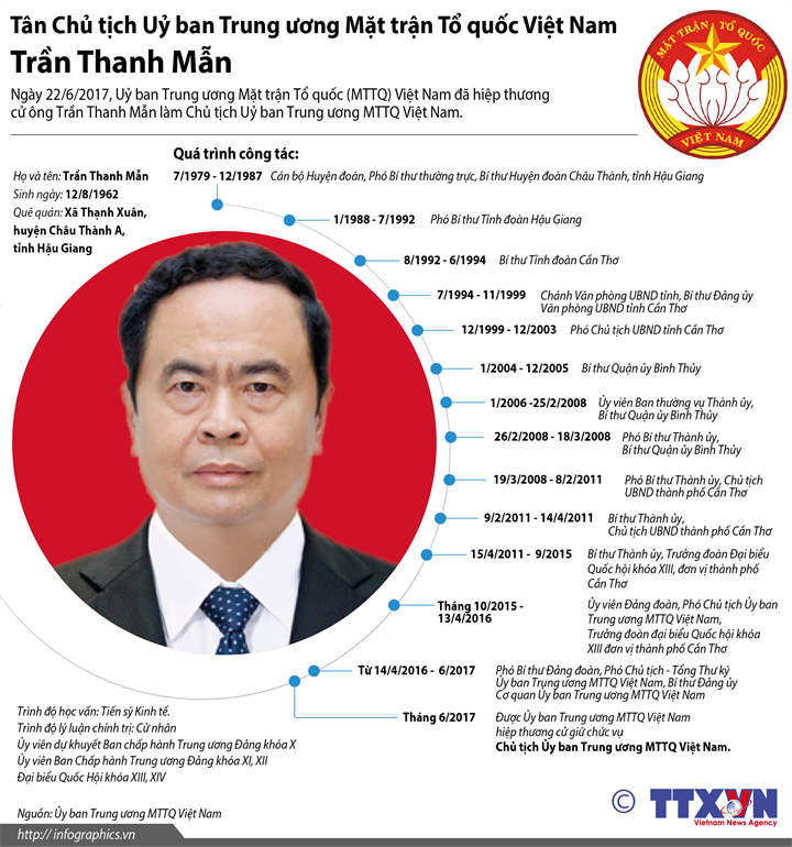 Tân Chủ tịch Uỷ ban Trung ương Mặt trận Tổ quốc Việt Nam Trần Thanh Mẫn