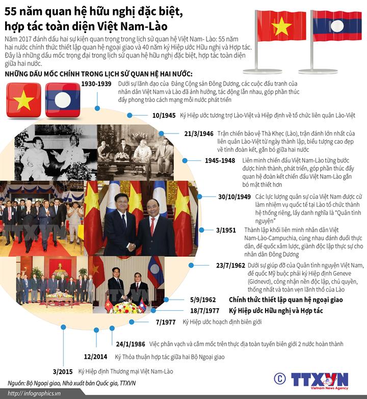 55 năm quan hệ hữu nghị đặc biệt, hợp tác toàn diện Việt Nam-Lào