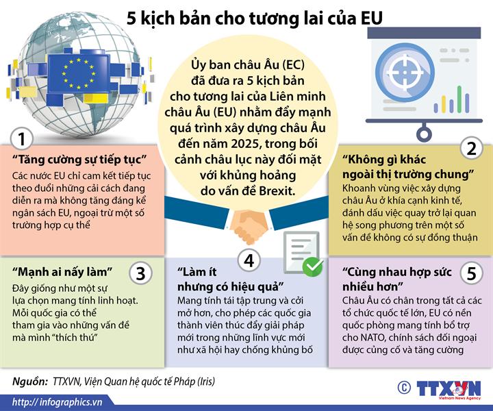 5 kịch bản cho tương lai của EU
