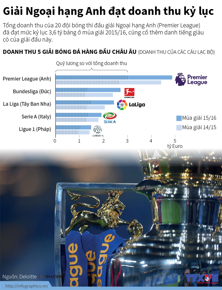 Giải Ngoại hạng Anh đạt doanh thu kỷ lục