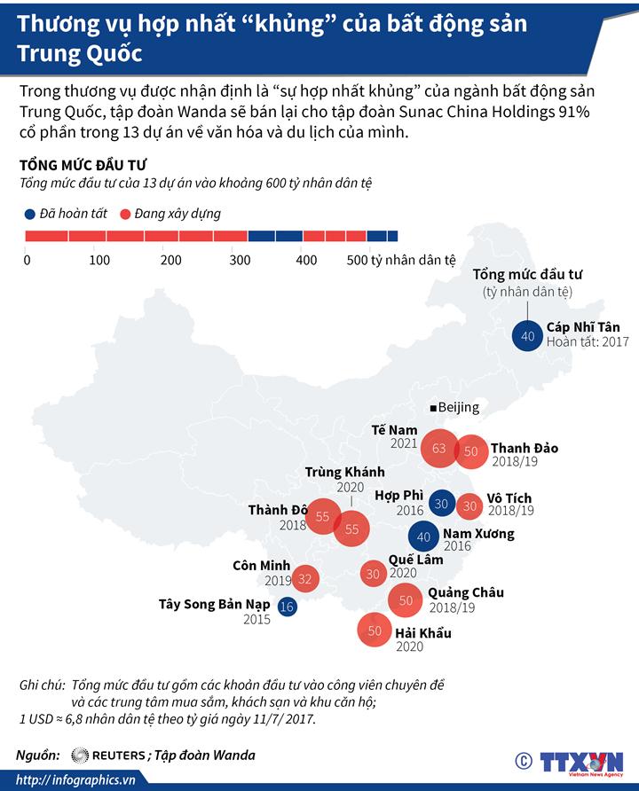 """Thương vụ hợp nhất """"khủng"""" của bất động sản Trung Quốc"""