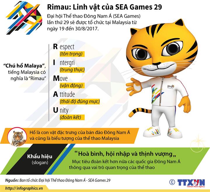 Rimau: Linh vật của SEA Games 29