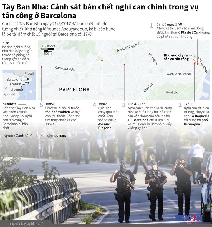 Tây Ban Nha: Cảnh sát bắn chết nghi can chính trong vụ tấn công ở Barcelona