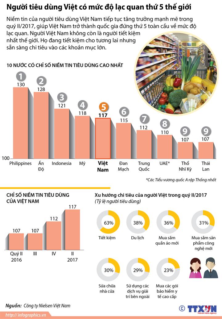 Người tiêu dùng Việt có mức độ lạc quan thứ 5 thế giới