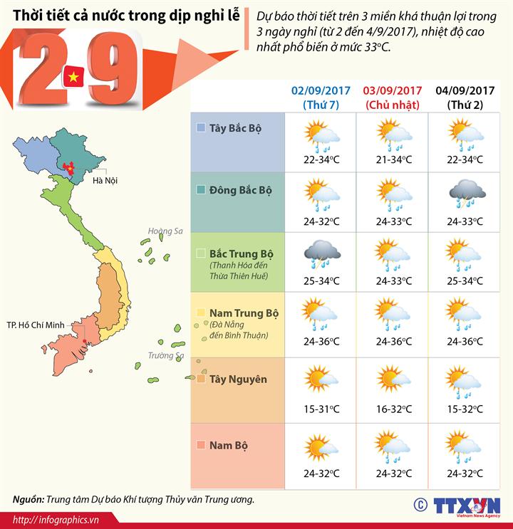 Thời tiết cả nước trong dịp nghỉ lễ 2/9/2017