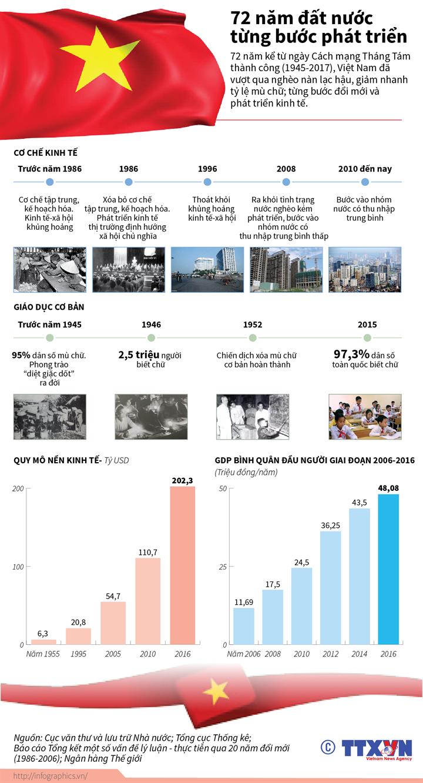 72 năm đất nước từng bước phát triển