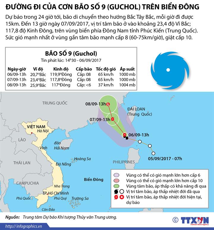 Đường đi của cơn bão số 9 (Guchol) trên Biển Đông