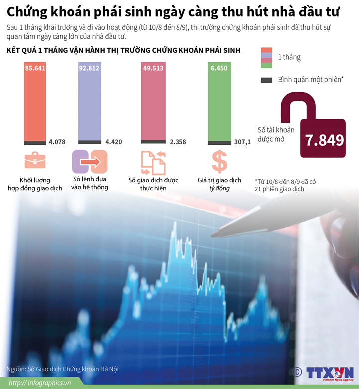 Chứng khoán phái sinh ngày càng thu hút nhà đầu tư