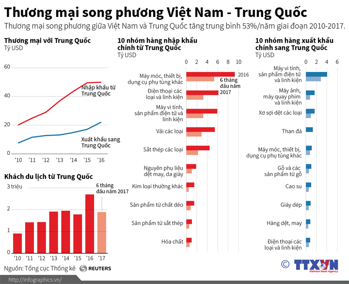 Thương mại song phương Việt Nam - Trung Quốc