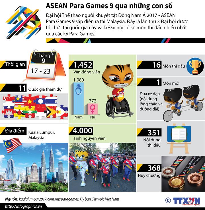 ASEAN Para Games 9 qua những con số