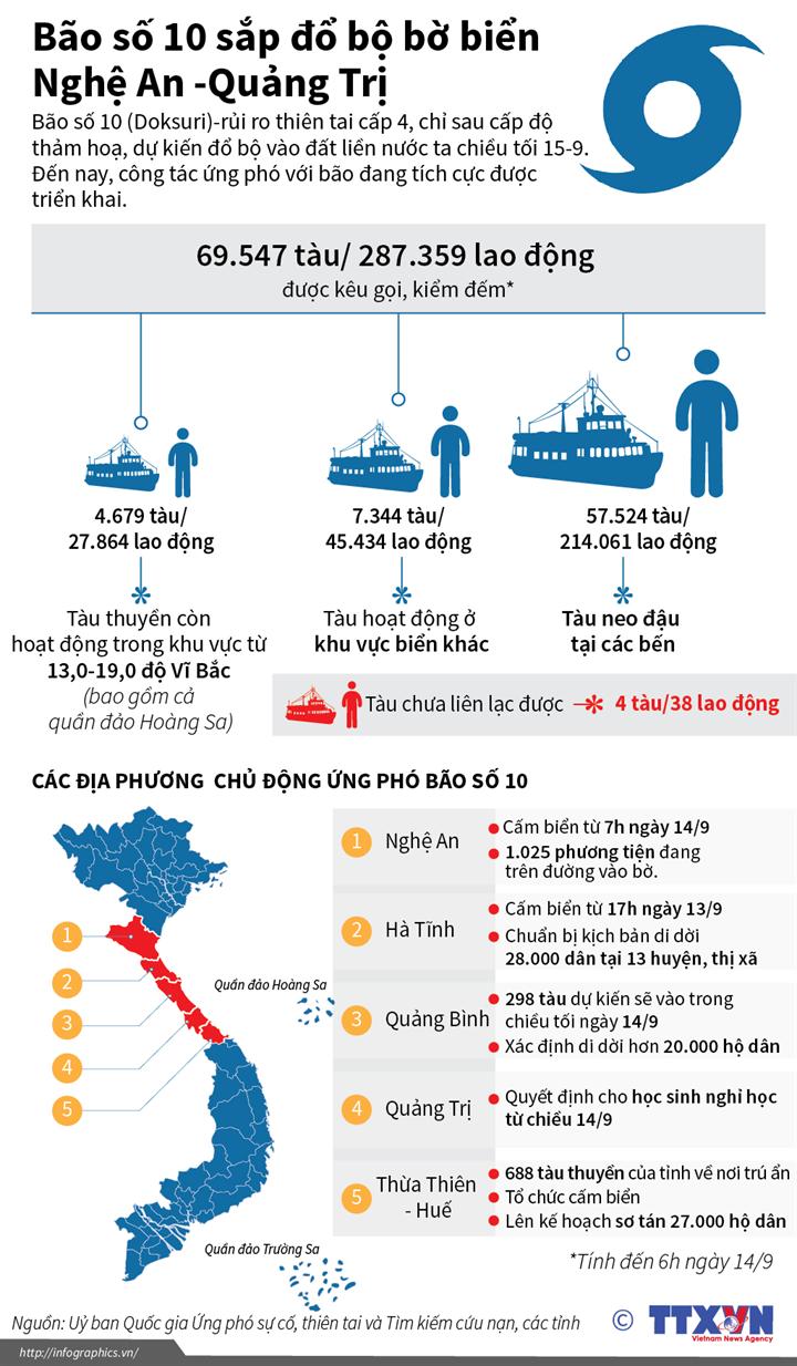 Bão số 10 sắp đổ bộ bờ biển Nghệ An - Quảng Trị