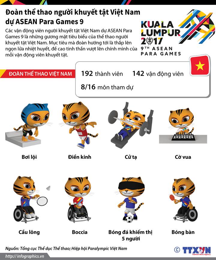 Đoàn thể thao người khuyết tật Việt Nam dự ASEAN Para Game 9
