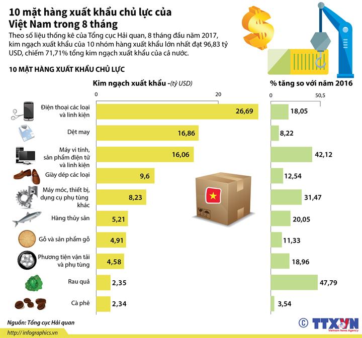 10 mặt hàng xuất khẩu chủ lực của Việt Nam trong 8 tháng
