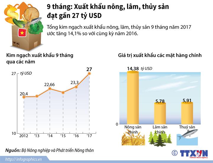 9 tháng: Xuất khẩu nông, lâm, thủy sản đạt gần 27 tỷ USD