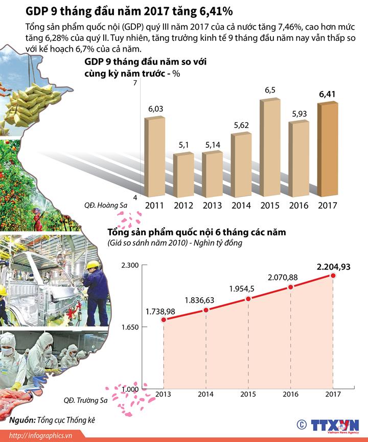 GDP 9 tháng đầu năm 2017 tăng 6,41%