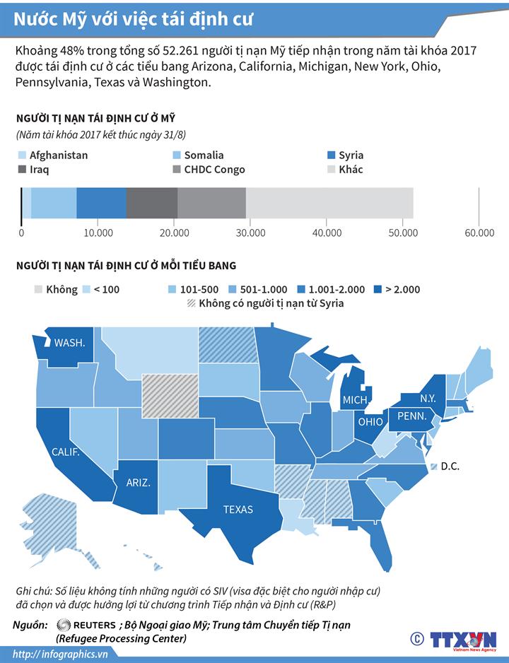 Nước Mỹ với việc tái định cư
