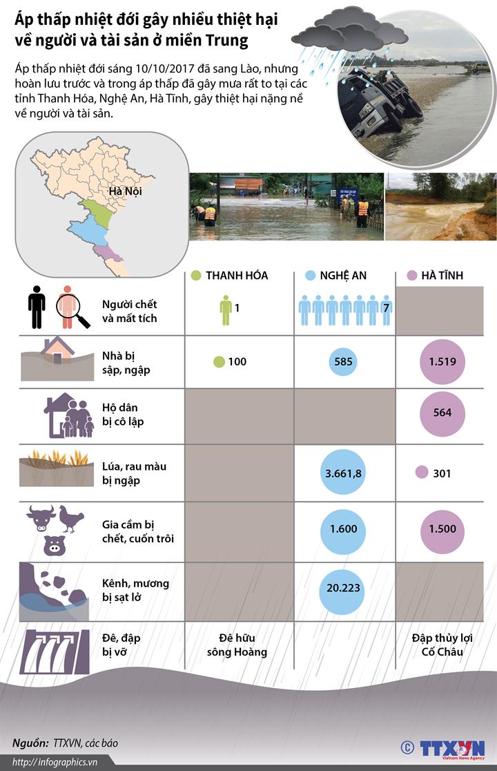 Áp thấp nhiệt đới gây nhiều thiệt hại về người và tài sản ở miền Trung