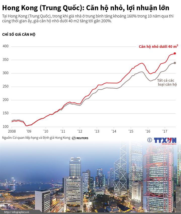 Hong Kong (Trung Quốc): Căn hộ nhỏ, lợi nhuận lớn
