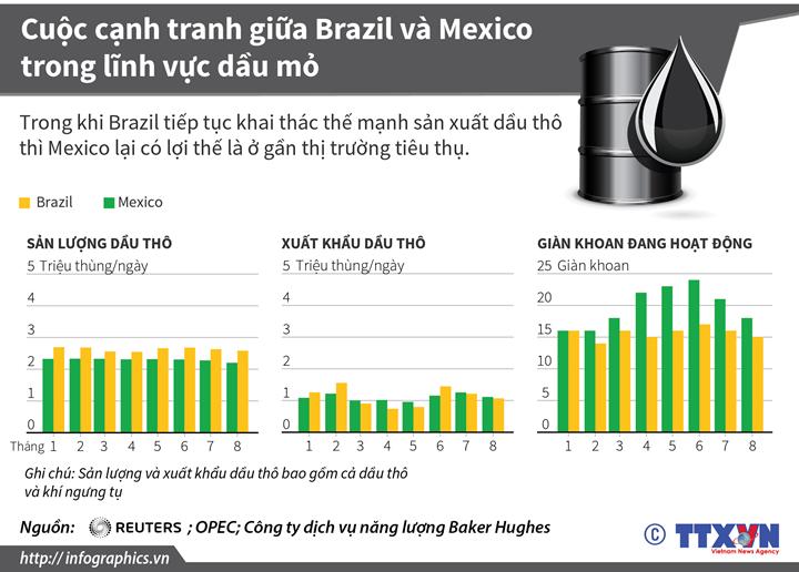 Cuộc cạnh tranh giữa Brazil và Mexico trong lĩnh vực dầu mỏ