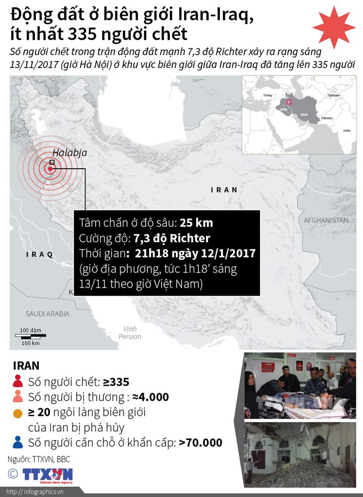 Động đất ở biên giới Iran-Iraq, ít nhất 335 người chết