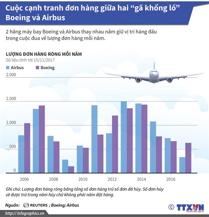 """Cuộc cạnh tranh đơn hàng giữa hai """"gã khổng lồ"""" Boeing và Airbus"""