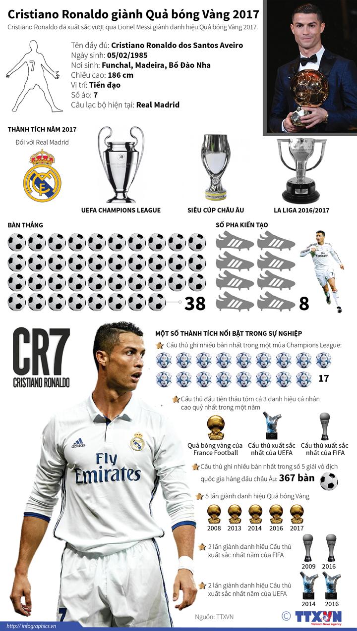Cristiano Ronaldo giành Quả bóng Vàng 2017